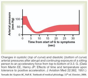Efectos en la presión arterial de una fuerza de 3,3 g