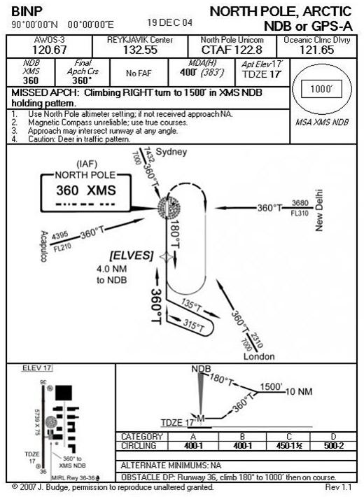 NDB or GPS-A apch BINP rwy 36