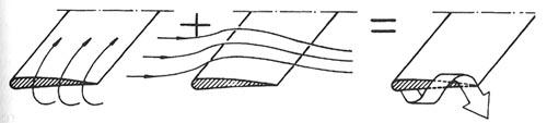 Generación de torbellinos de punta de ala