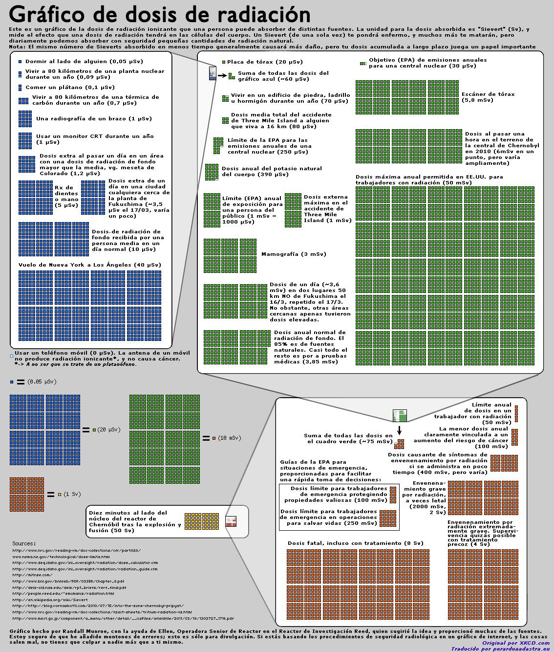Gráfico dosis radiación