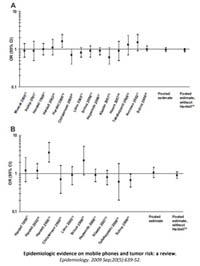 Relaciones de probabilidad obtenidas en los distintos estudios (revisión 'Epidemiology')